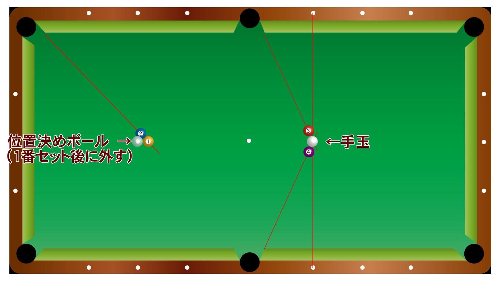 ワンショット2+2のトリックショット配置図